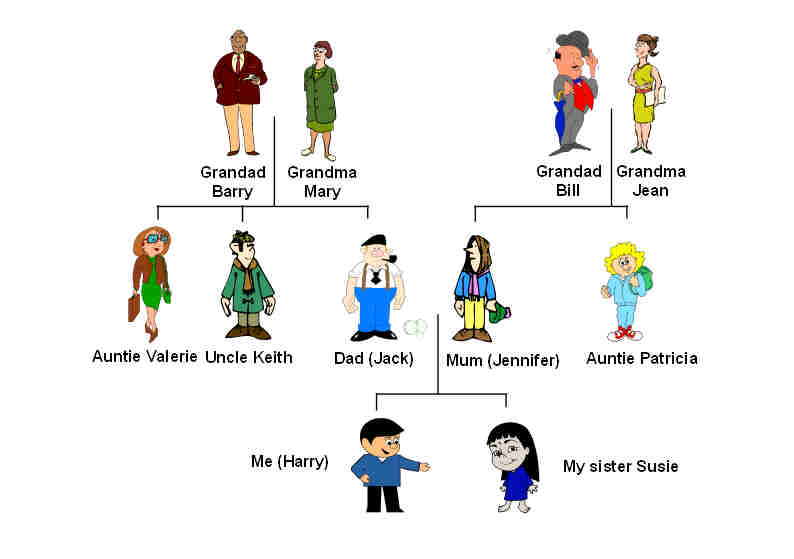 Family Tree Example. Family Tree Diagram Template Sample Pdf